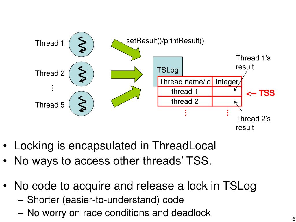 Locking is encapsulated in ThreadLocal