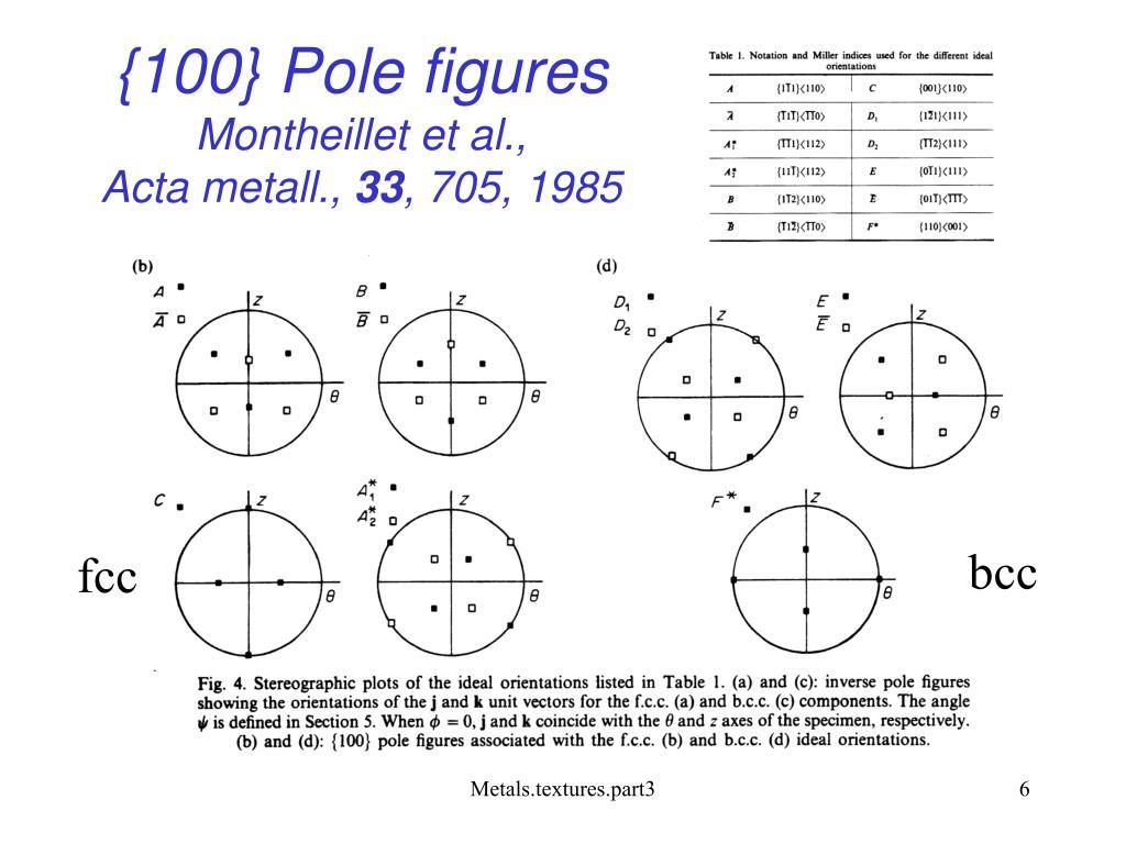 {100} Pole figures