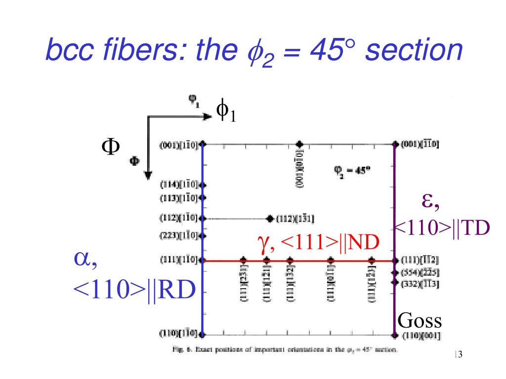bcc fibers: the