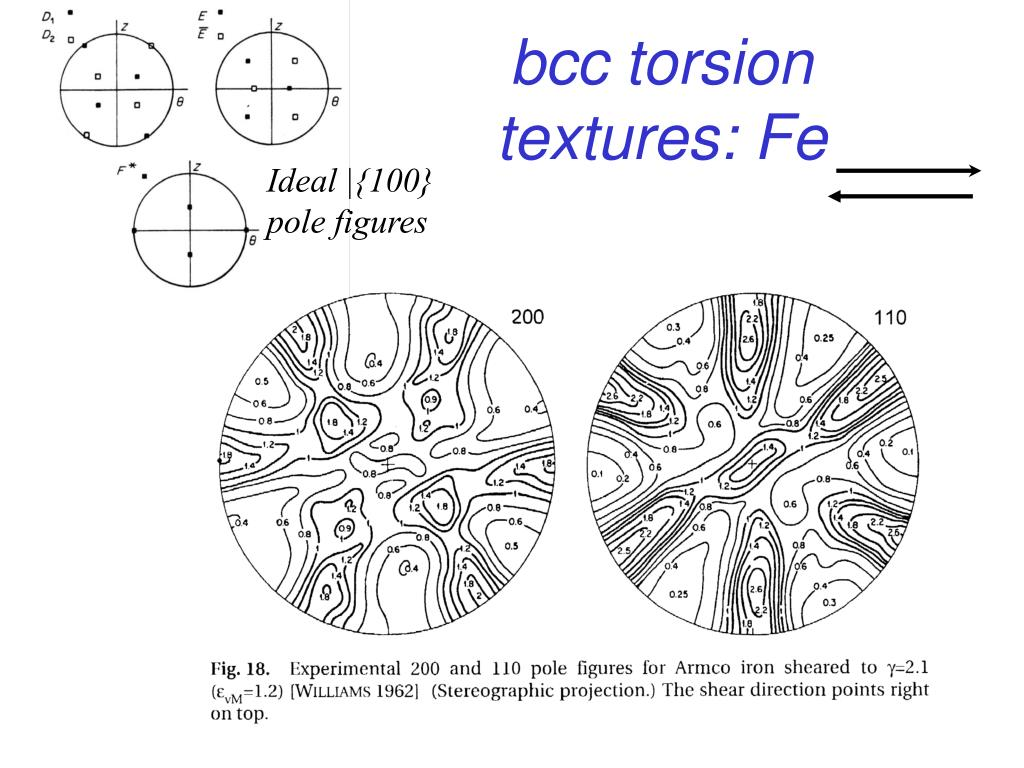 bcc torsion textures: Fe