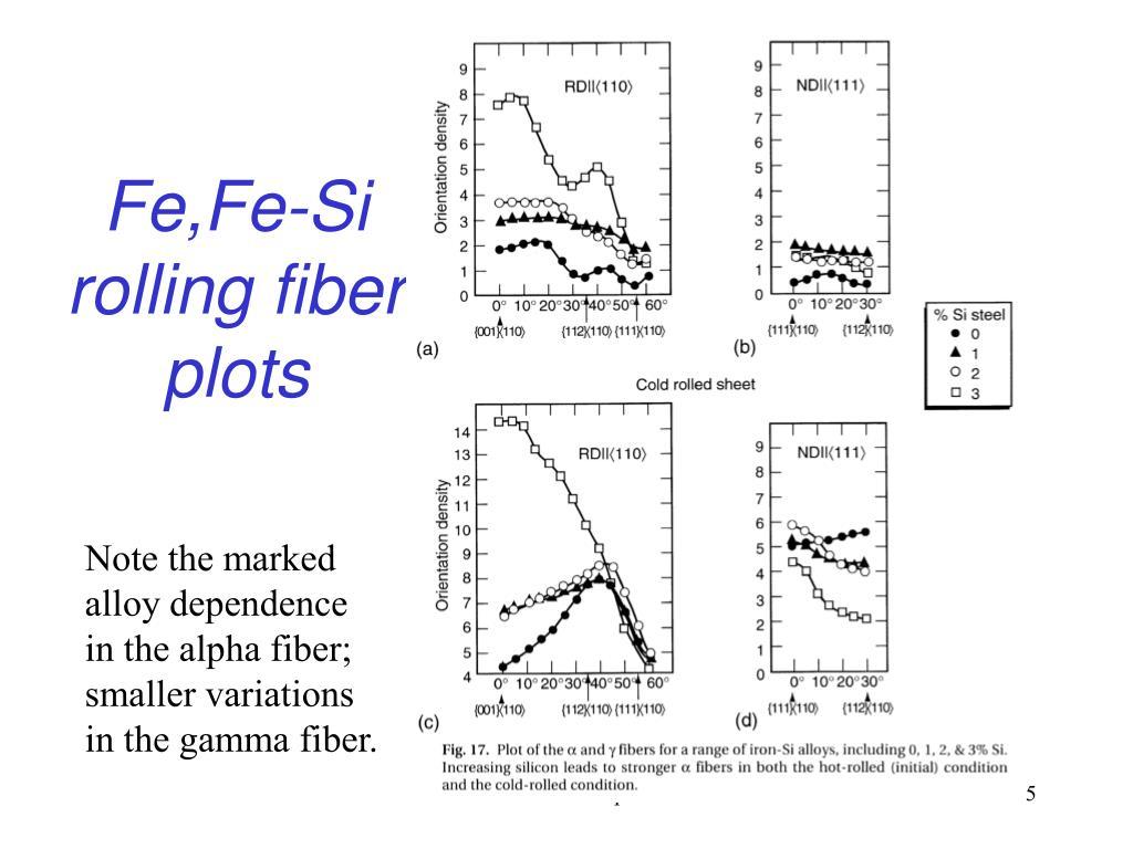 Fe,Fe-Si rolling fiber plots