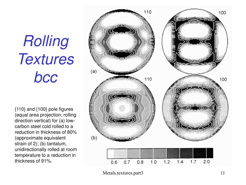 Rolling Textures bcc