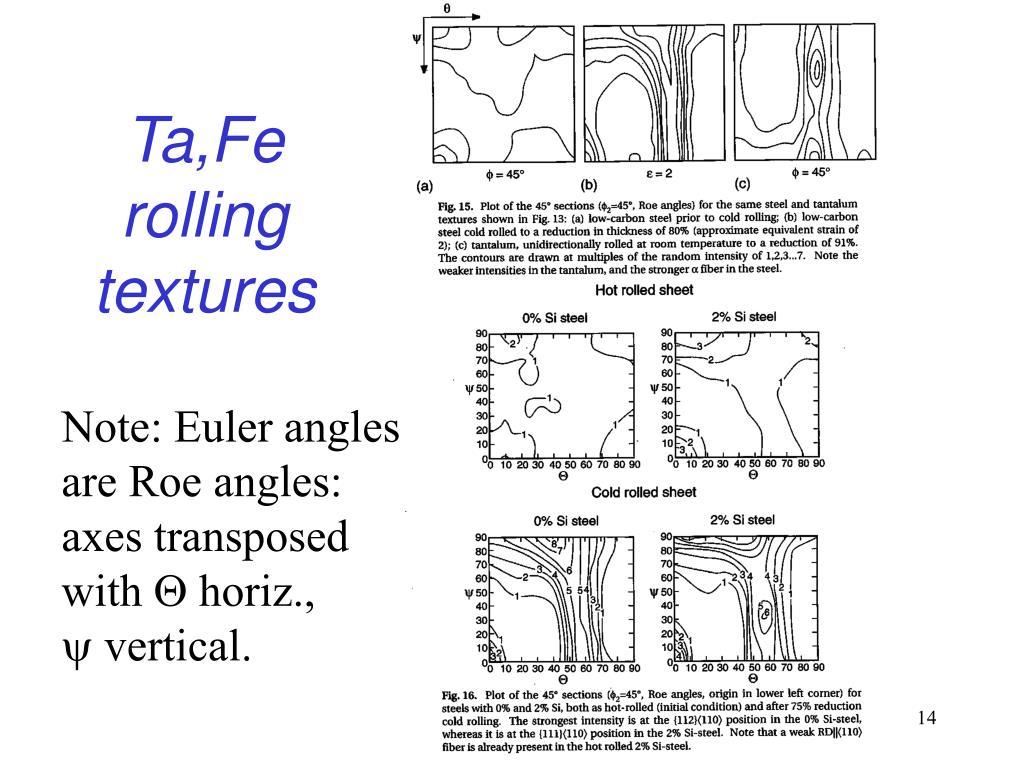 Ta,Fe rolling textures