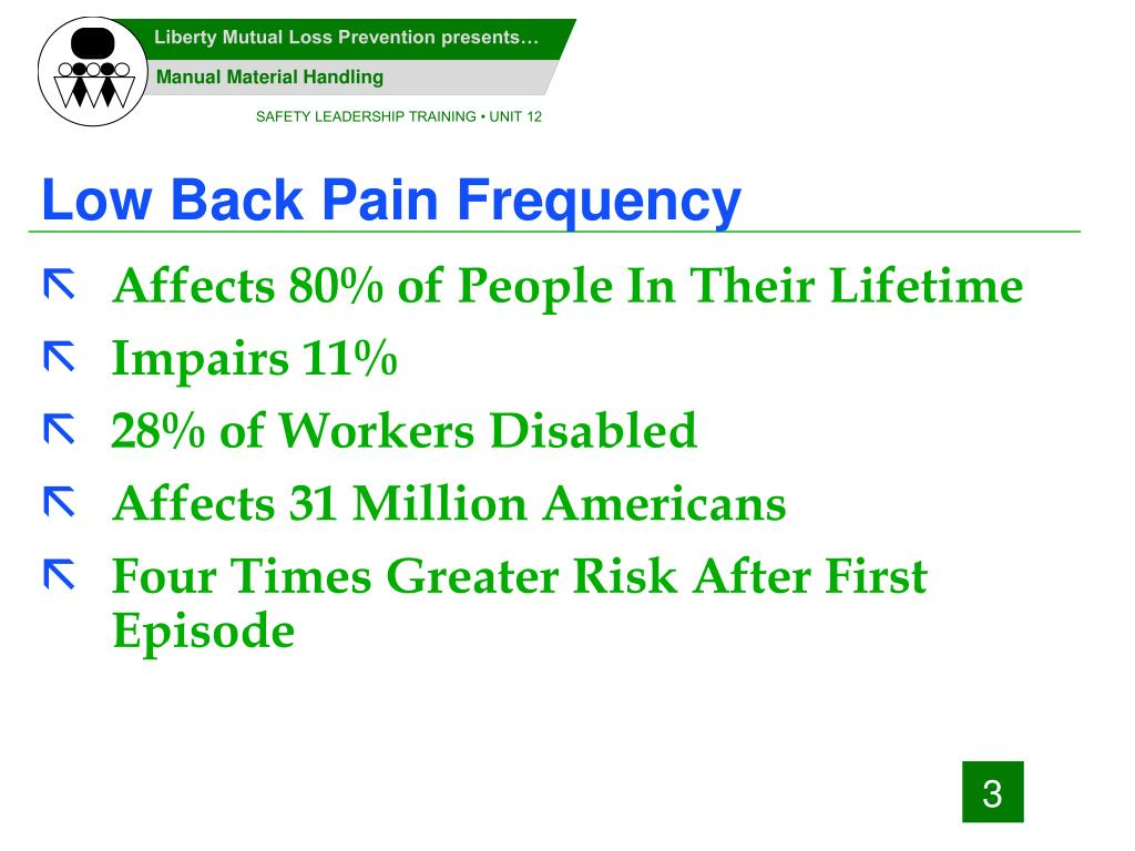 Low Back Pain Frequency