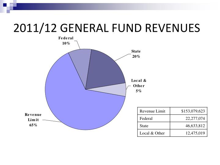 2011 12 general fund revenues