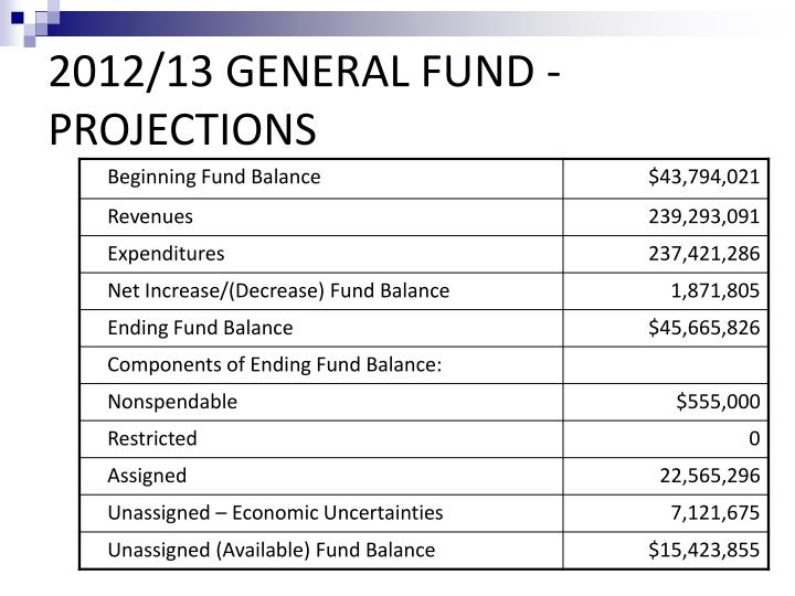 2012/13 GENERAL FUND - PROJECTIONS