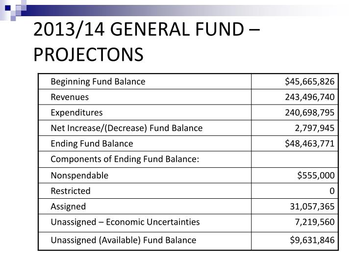 2013/14 GENERAL FUND – PROJECTONS