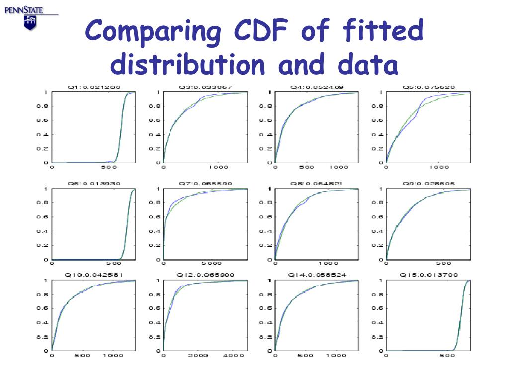 Comparing CDF of fitted distribution and data