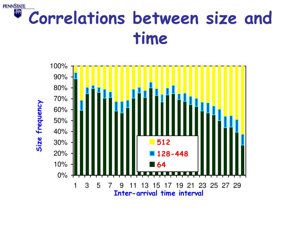 Correlations between size and time