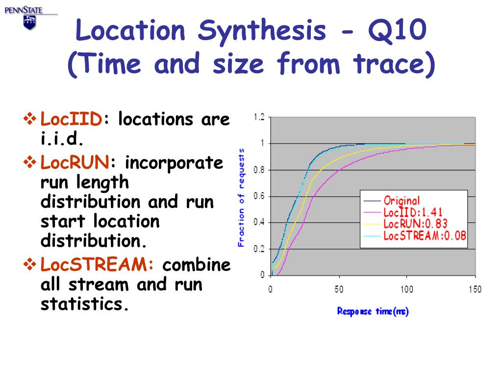 Location Synthesis - Q10