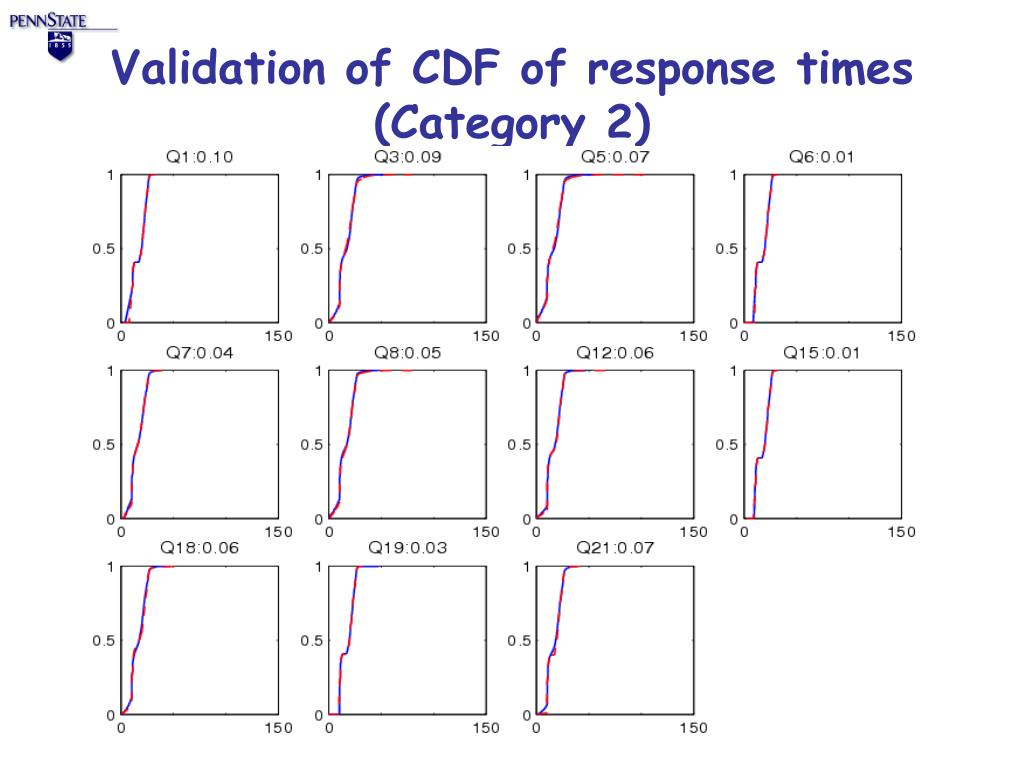 Validation of CDF of response times