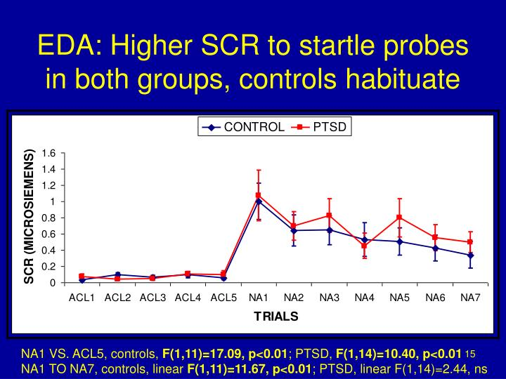 EDA: Higher SCR to startle probes in both groups, controls habituate
