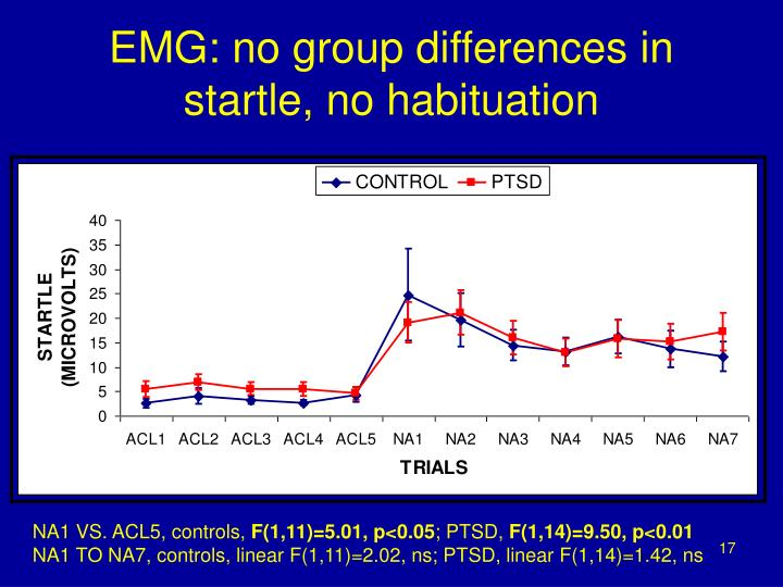 EMG: no group differences in startle, no habituation