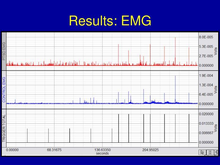 Results: EMG