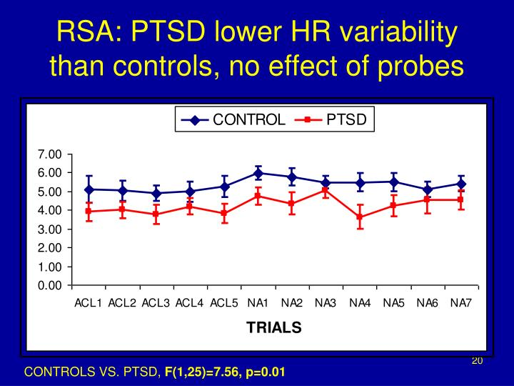 RSA: PTSD lower HR variability than controls, no effect of probes