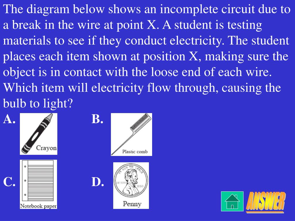 The diagram below shows an incomplete circuit due to a break in the wire at point X. A student is testing materials to see if they conduct electricity. The student places each item shown at position X, making sure the object is in contact with the loose end of each wire.