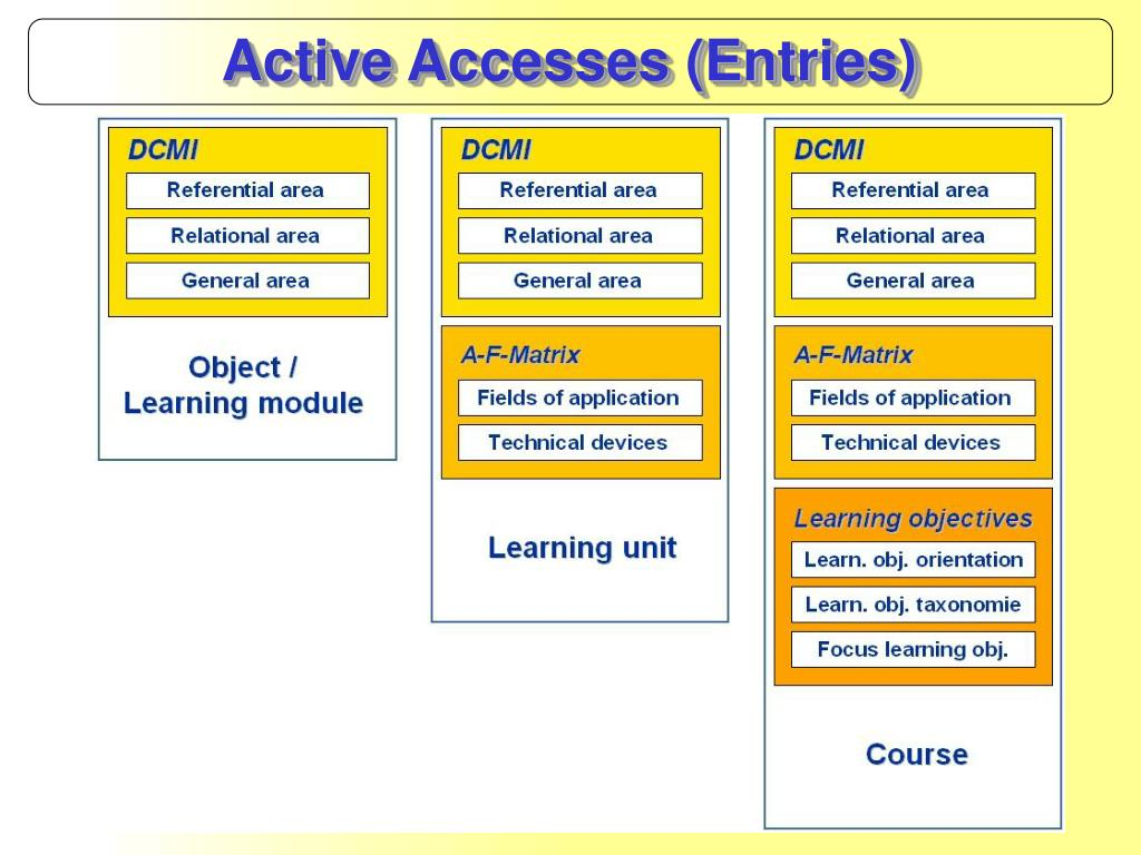 Active Accesses (Entries)