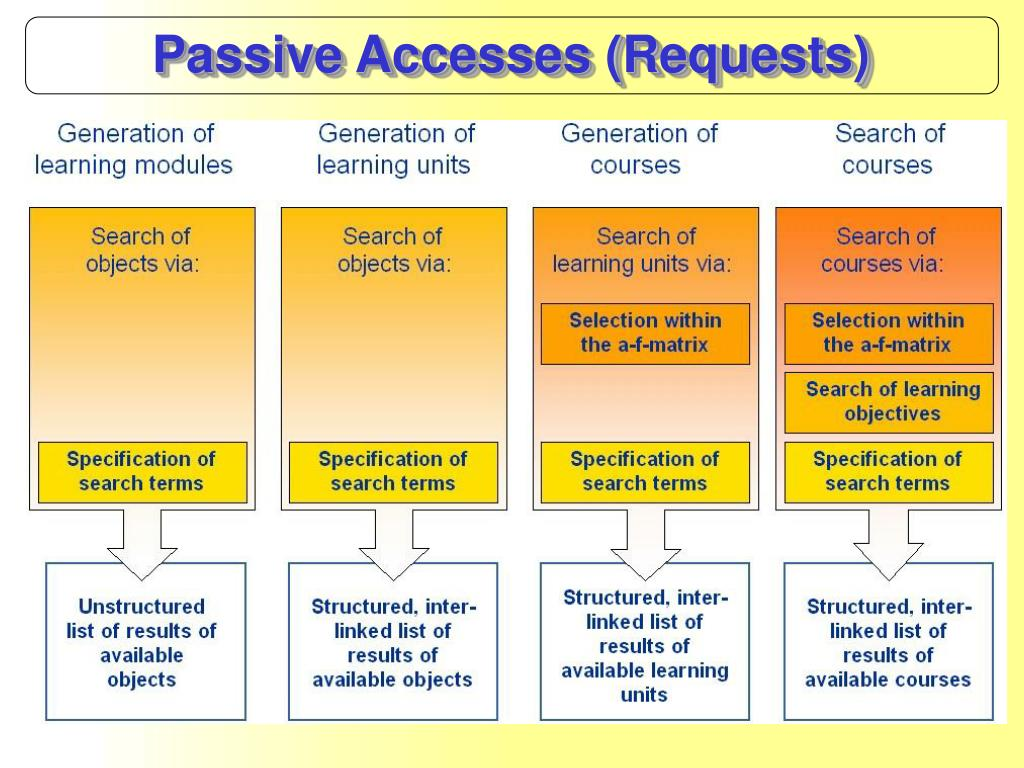 Passive Accesses (Requests)