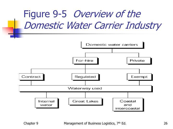 Figure 9-5