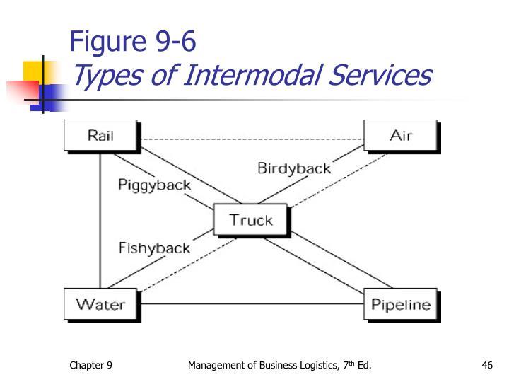 Figure 9-6