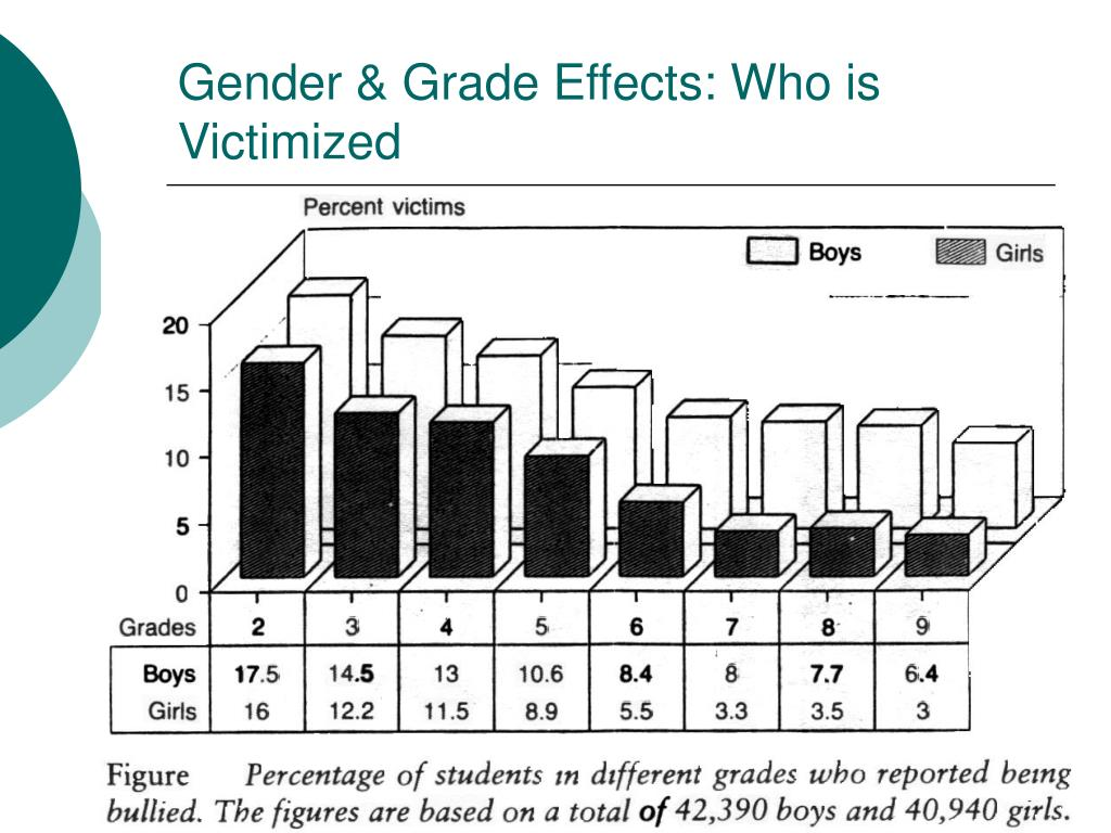 Gender & Grade Effects: Who is Victimized
