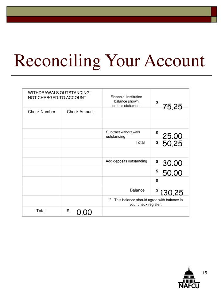 WITHDRAWALS OUTSTANDING - NOT CHARGED TO ACCOUNT