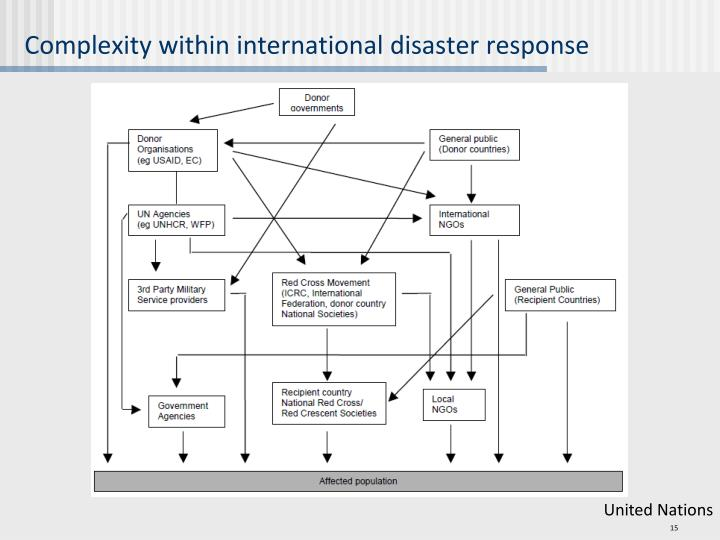 Complexity within international disaster response