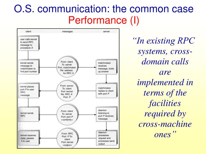 O.S. communication: the common case