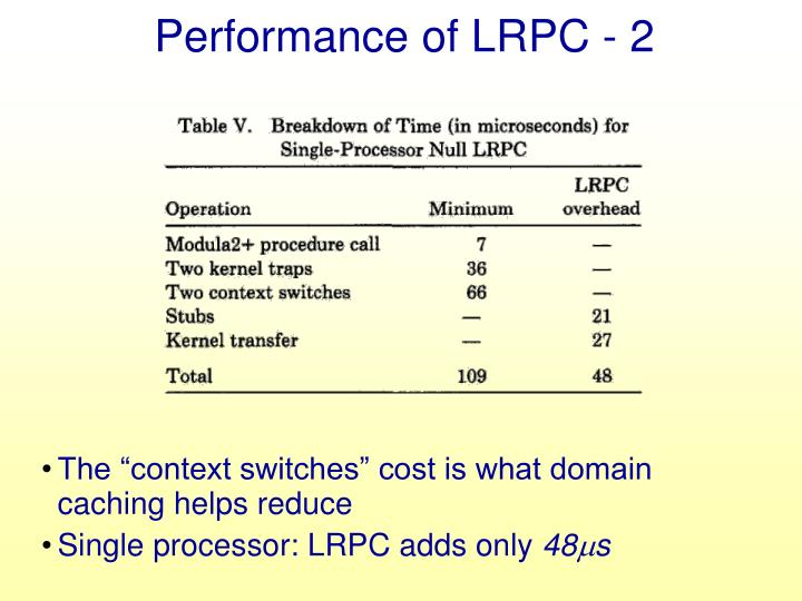 Performance of LRPC - 2