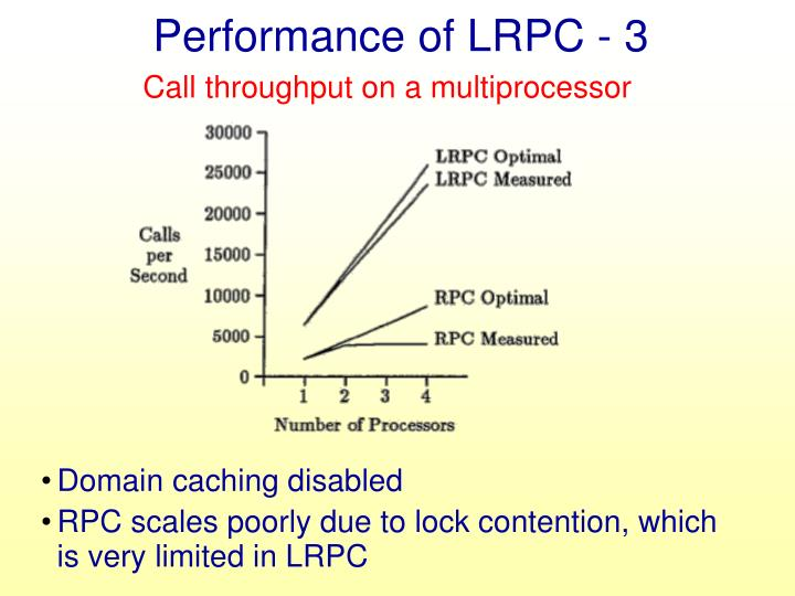 Performance of LRPC - 3