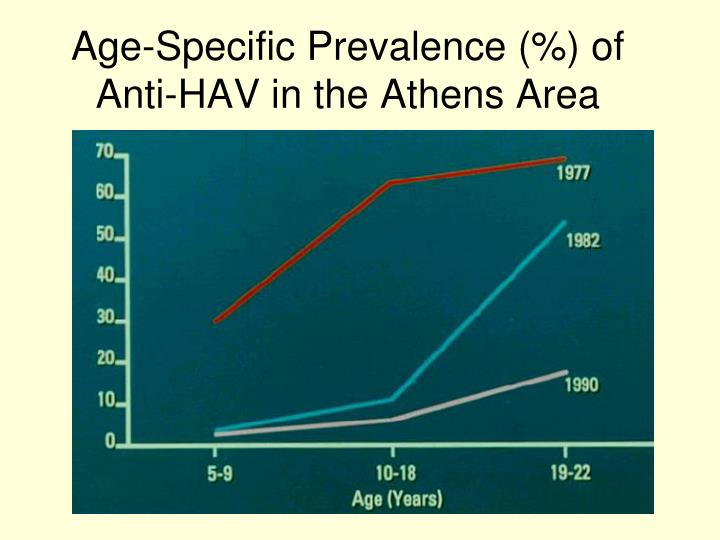 Age-Specific Prevalence (%) of Anti-HAV in the Athens Area