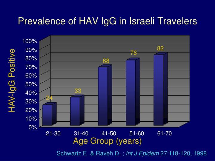 Prevalence of HAV IgG in Israeli Travelers