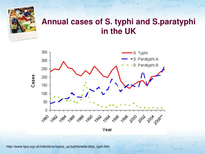 Annual cases of S. typhi and S.paratyphi in the UK