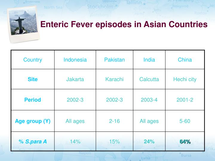 Enteric Fever episodes in Asian Countries