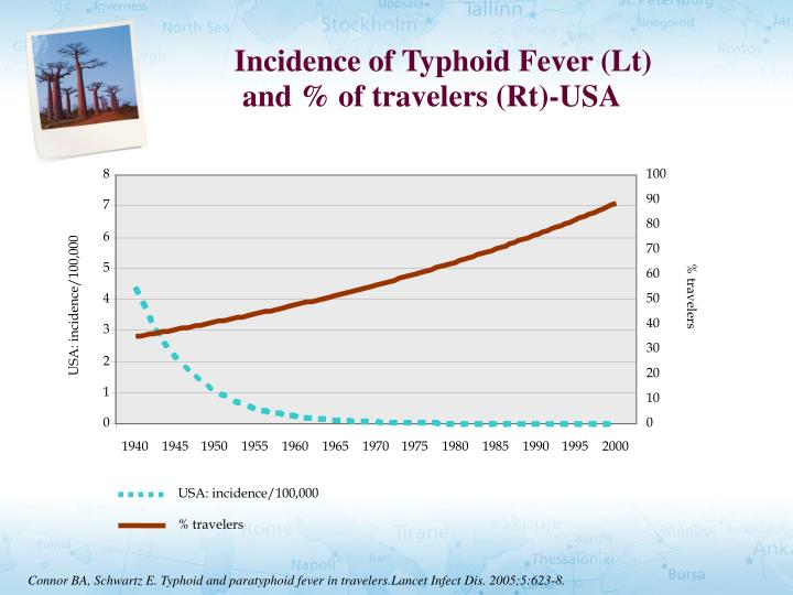 Incidence of Typhoid Fever (Lt)