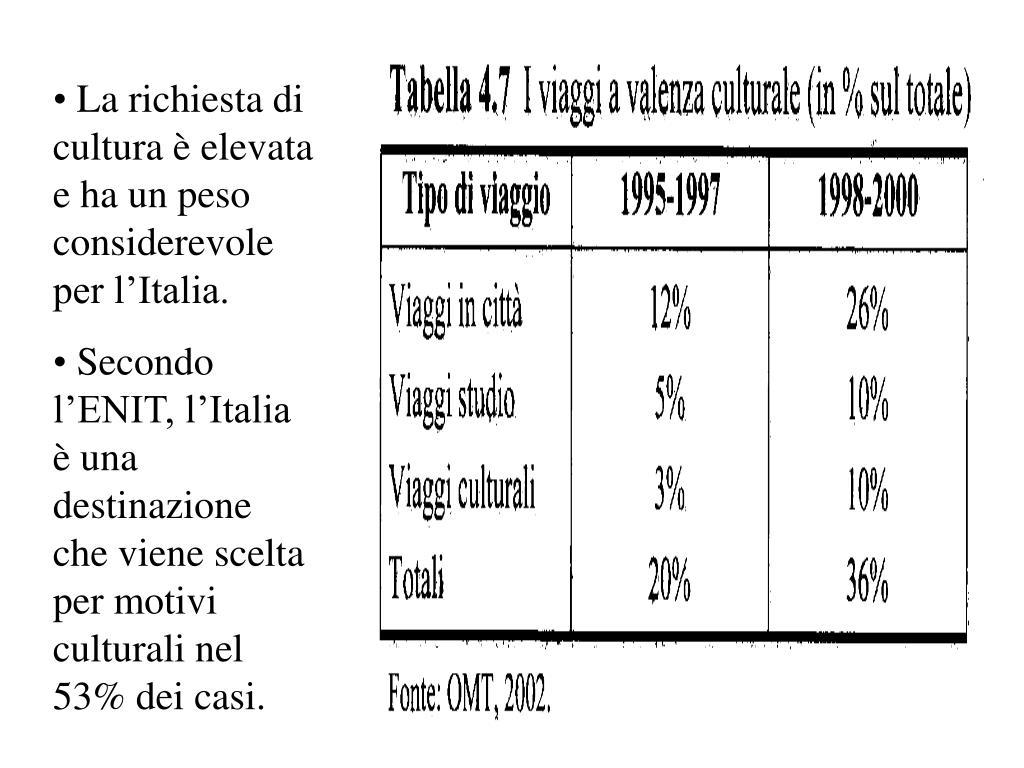 La richiesta di cultura è elevata e ha un peso considerevole per l'Italia.