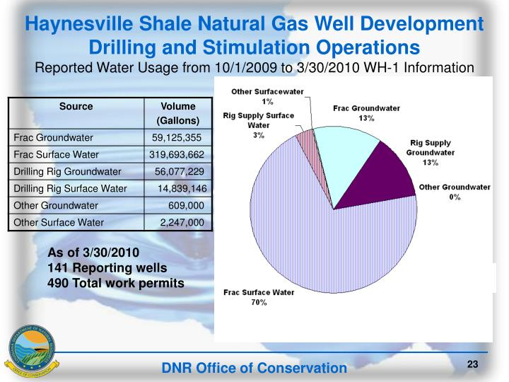 Haynesville Shale Natural Gas Well Development