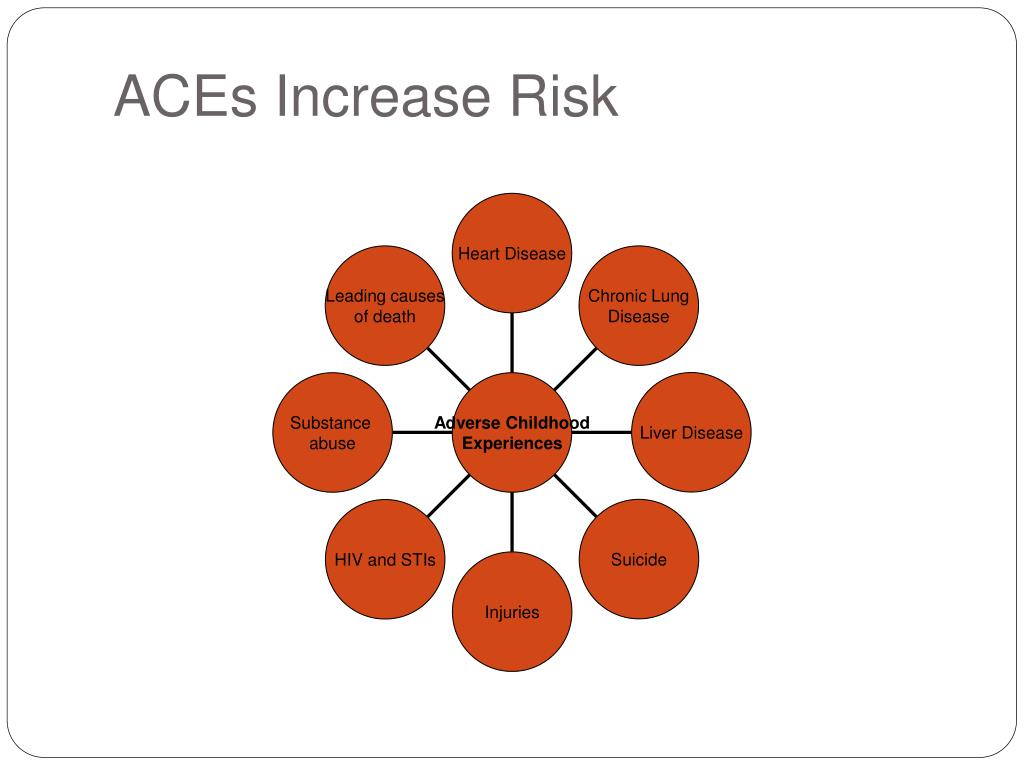 ACEs Increase Risk