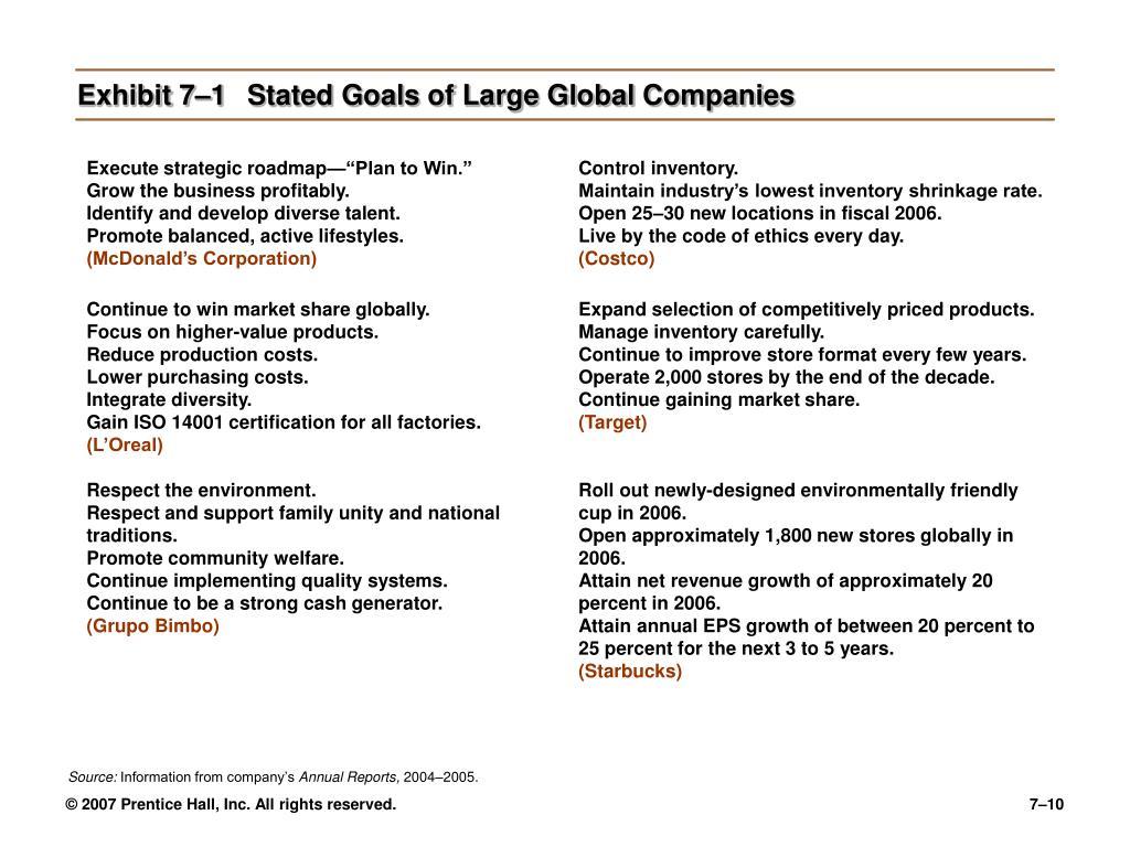 Exhibit 7–1	Stated Goals of Large Global Companies