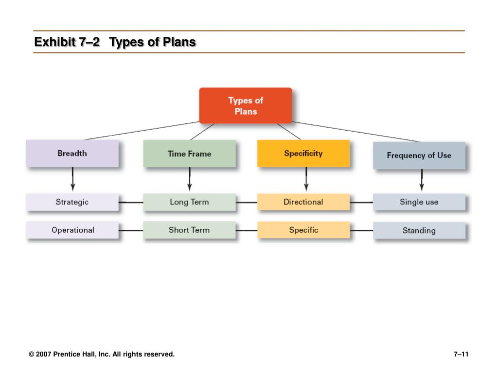 Exhibit 7–2	Types of Plans