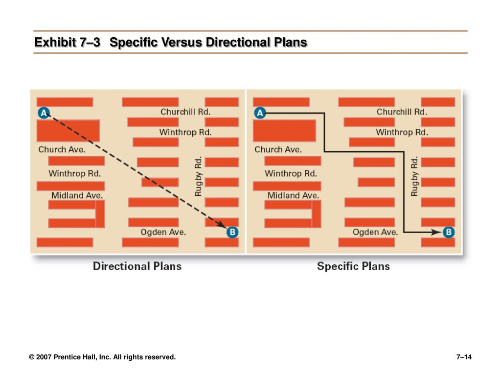 Exhibit 7–3	Specific Versus Directional Plans