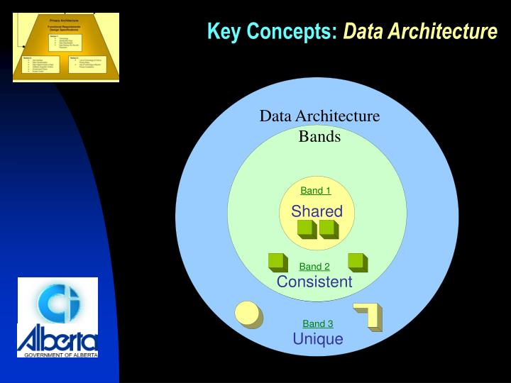 Data Architecture Bands