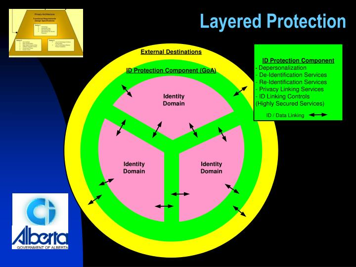 Layered Protection