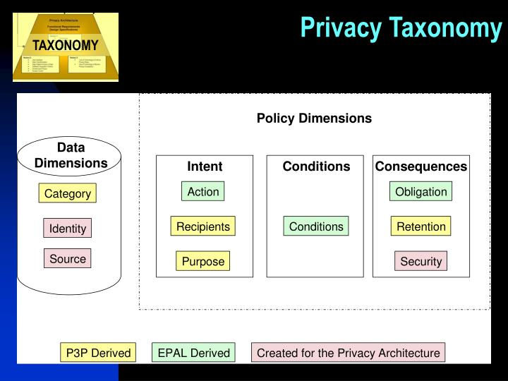 Privacy Taxonomy
