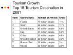 tourism growth top 15 tourism destination in 2001