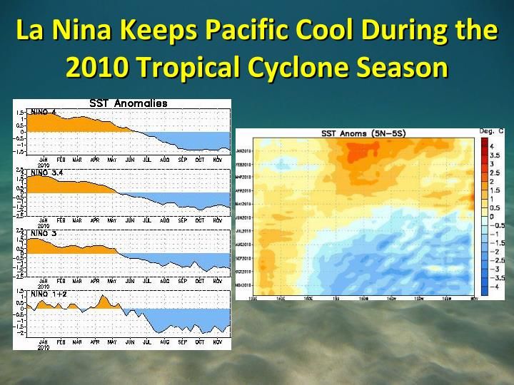 La Nina Keeps Pacific Cool During the 2010 Tropical Cyclone Season