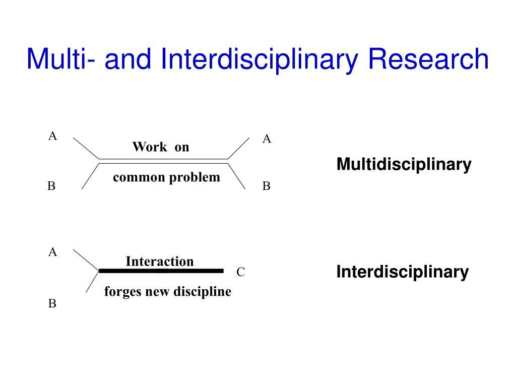 Multi- and Interdisciplinary Research