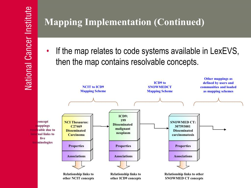 If the map relates to code systems available in LexEVS, then the map contains resolvable concepts.