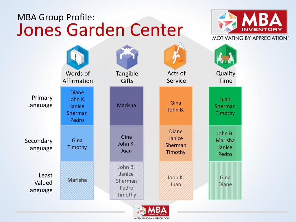 MBA Group Profile: