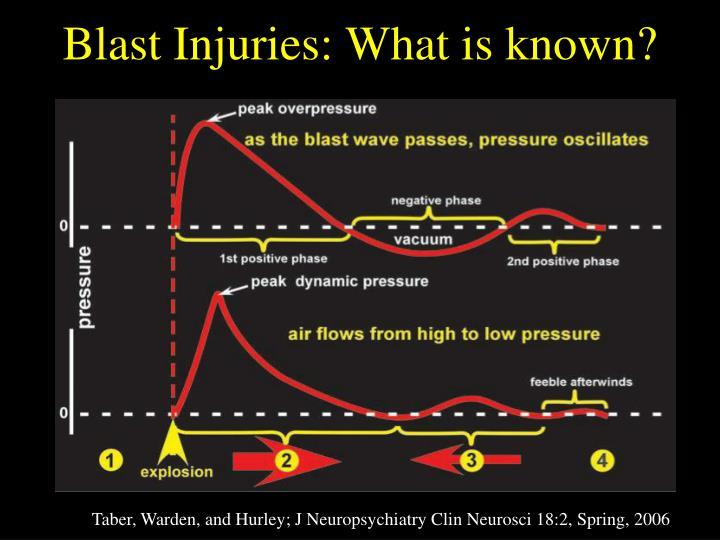 Blast Injuries: What is known?